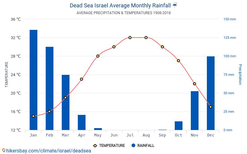 döda havet temperatur
