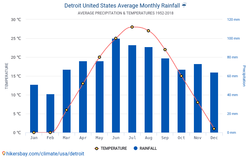 Detroit Average Monthly Temperatures And Weather 1952 2018 Temperature In Over The