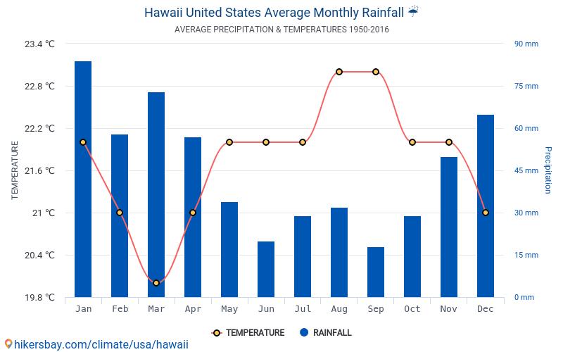 väder på hawaii i april