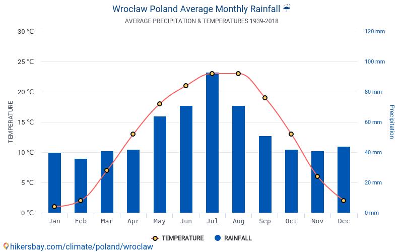 Dane Tabele I Wykresy Miesięczne I Roczne Warunki Klimatyczne W