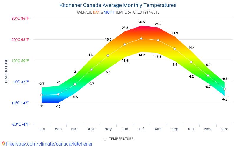 Tempo Em Kitchener Canada