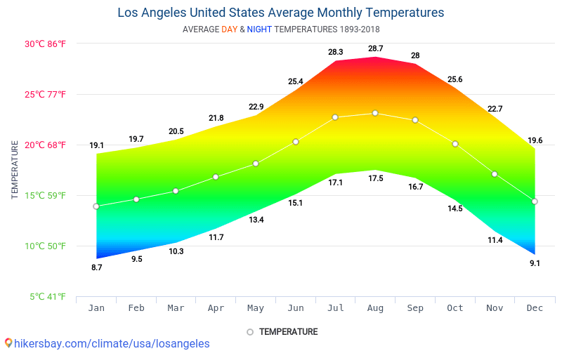 Data tables and charts monthly and yearly climate conditions in Los