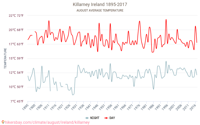 Average Temperature In Killarney Over The Years Average Weather In August