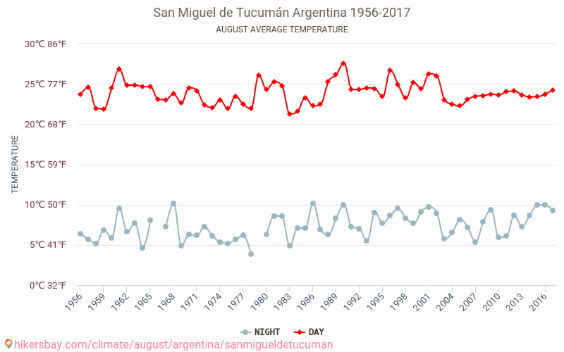argentina weather june july august