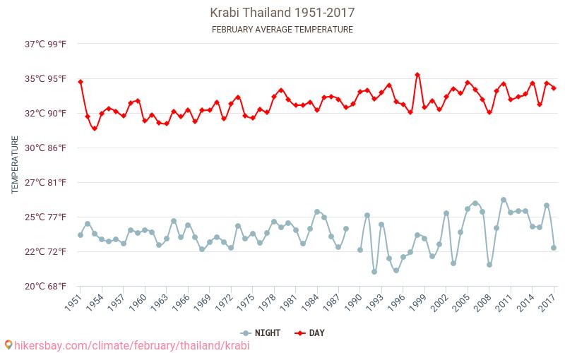 Krabi Weather In February In Krabi Thailand 2020