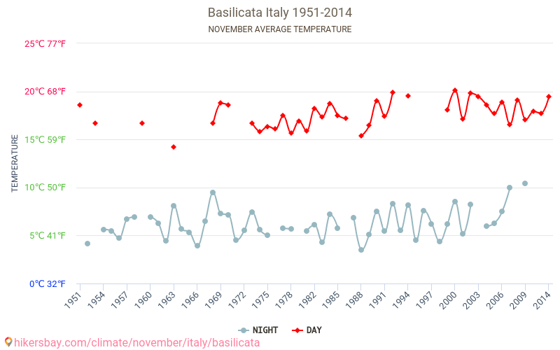 Basilikata Wetter In November In Basilikata Italien 2019