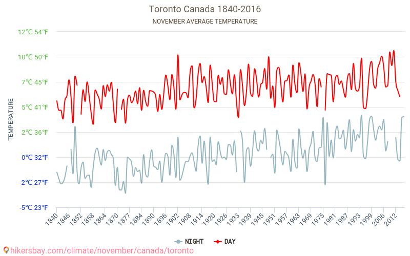 Toronto Weather In November In Toronto Canada 2019