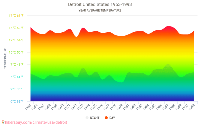 Average Temperature In Detroit Over The Years Weather United States Climatological Information About Changes Of