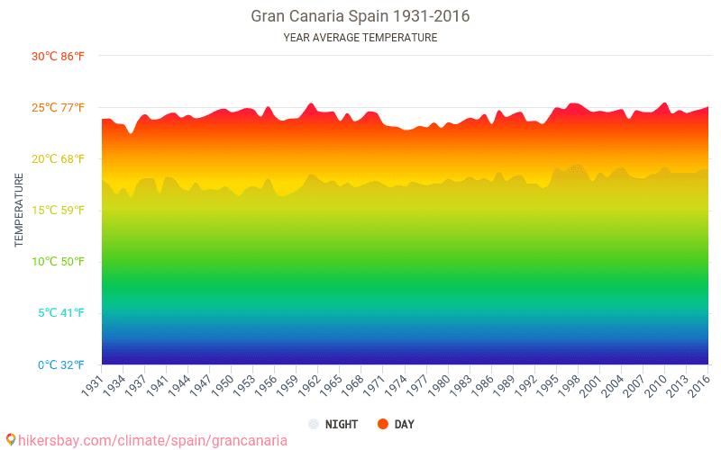 Data Tabeller Och Diagram Månatliga Och årliga Klimatförhållanden I