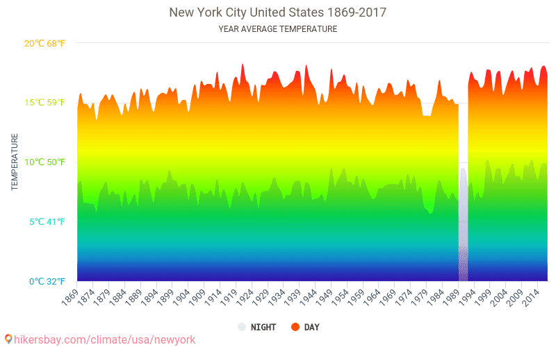 data tables and charts monthly and yearly climate
