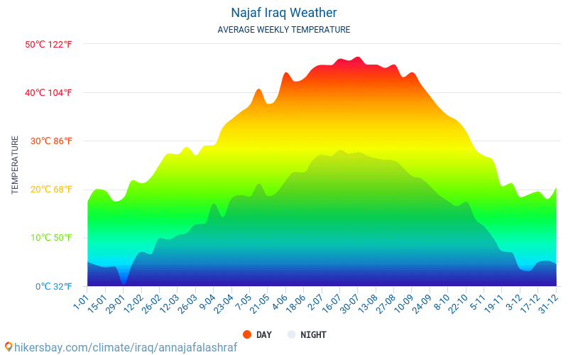Najaf Weather In November In Najaf Iraq 2018