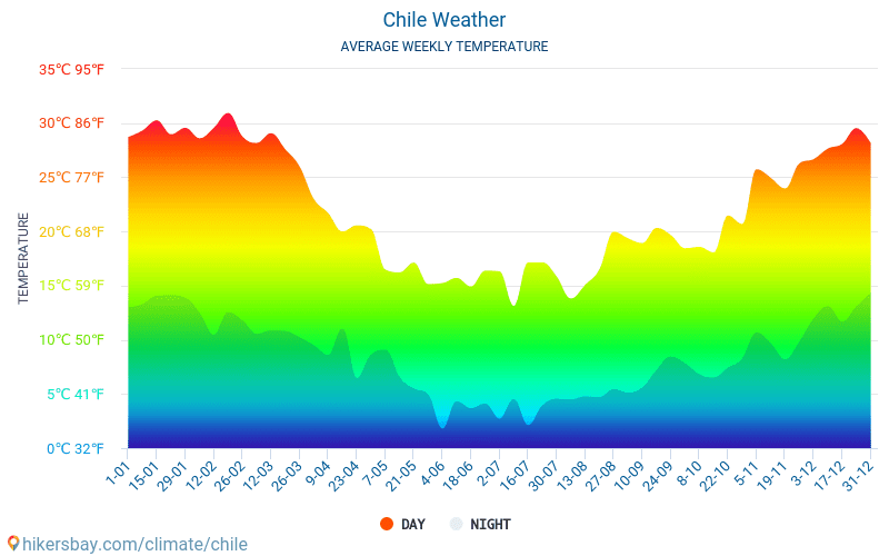 Wetter In Chile