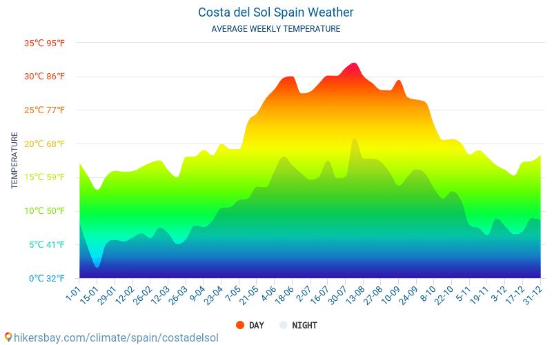 Costa Del Sol Spania Vær 2019 Klima Og Vær I Costa Del Sol Den