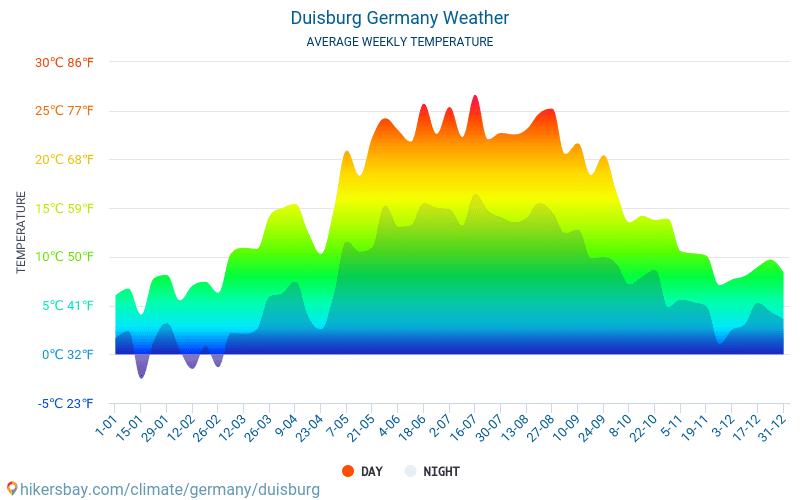 Wettercom Duisburg