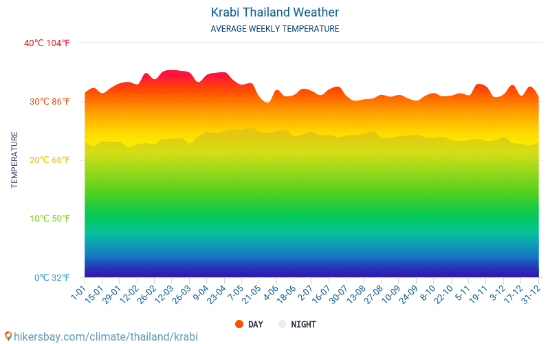 Krabi Thailand Weather 2020 Climate And Weather In Krabi