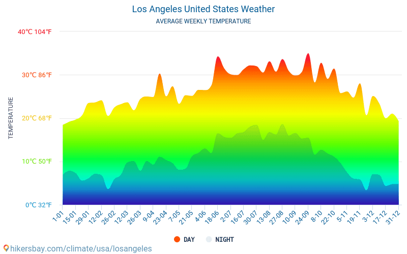 Los Angeles United States weather 2019 Climate and weather