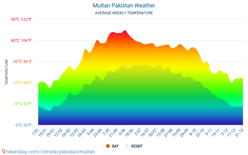 Multan Pakistan weather 2019 Climate and weather in Multan - The