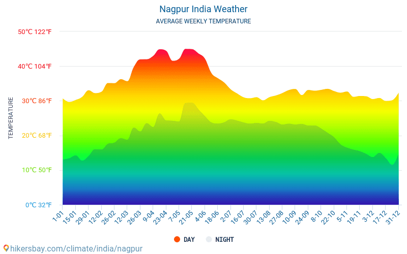 Nagpur India Tempo 2019 Clima E Meteo A Nagpur
