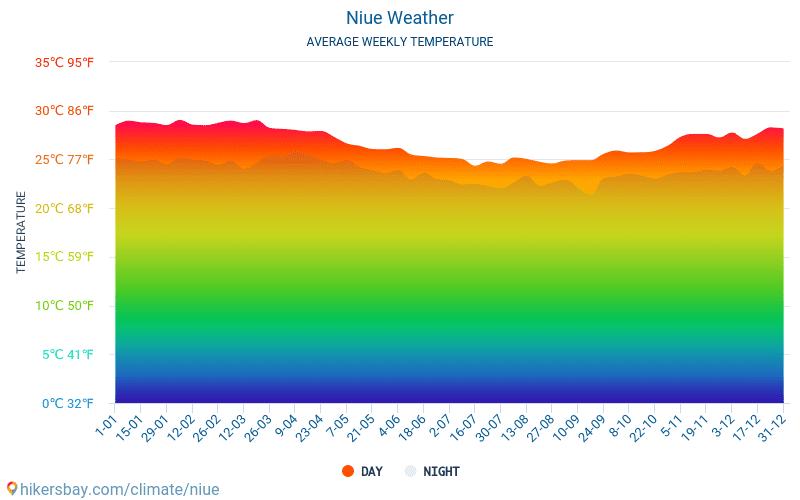 Niue Weather In June In Niue 2018
