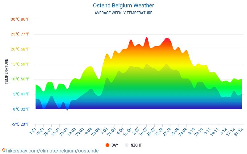Wetter Oostende