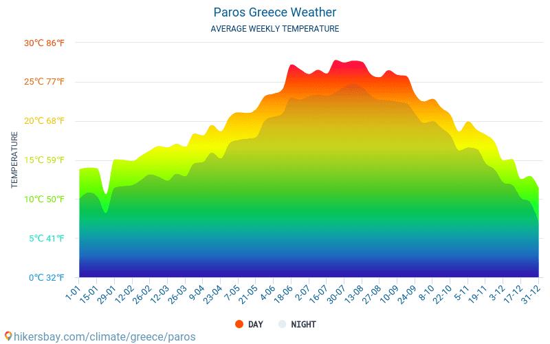September 2019: Goedkoop naar Griekenland en naar de Griekse eilanden