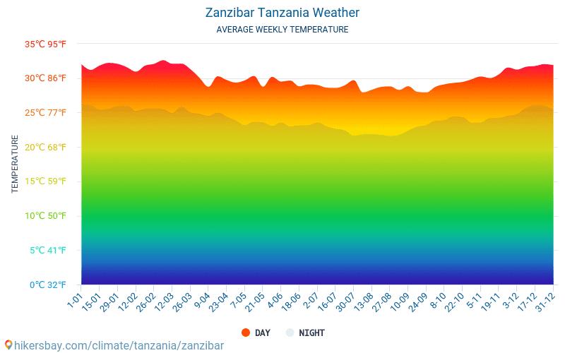 Zanzibar Tanzania Vejr 2019 Klima Og Vejr I Zanzibar Den Bedste