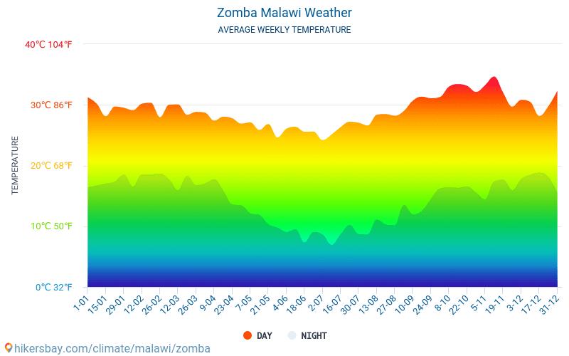 Zomba Malawi Wetter 2020 Klima und Wetter in Zomba Die