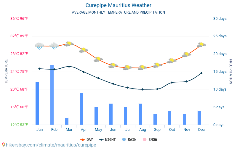 Curepipe Mauritius Weather 2018 Climate And Weather In