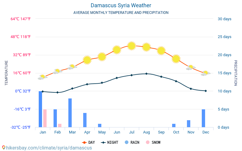 Damascus Syria weather 2019 Climate and weather in Damascus