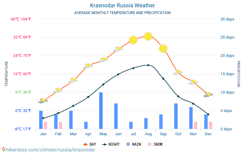 Krasnodar russia weather 2018 climate and weather in krasnodar the krasnodar average monthly temperatures and weather 2015 2018 average temperature in krasnodar over the thecheapjerseys Images