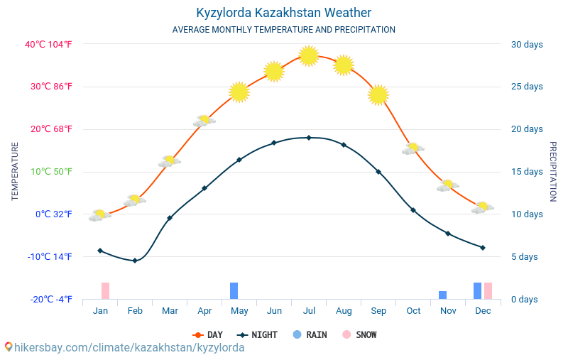 Kyzylorda Kazakhstan weather 2018 Climate and weather in Kyzylorda