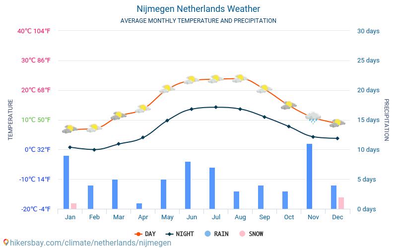 Nijmegen Niederlande Wetter 2019 Klima Und Wetter In Nijmegen Die