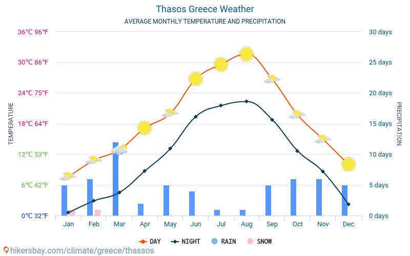 vejret kreta grækenland