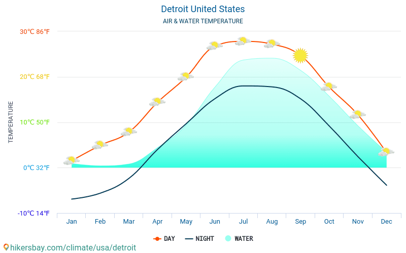 Detroit Water Temperature In United States Monthly Sea Surface Temperatures For