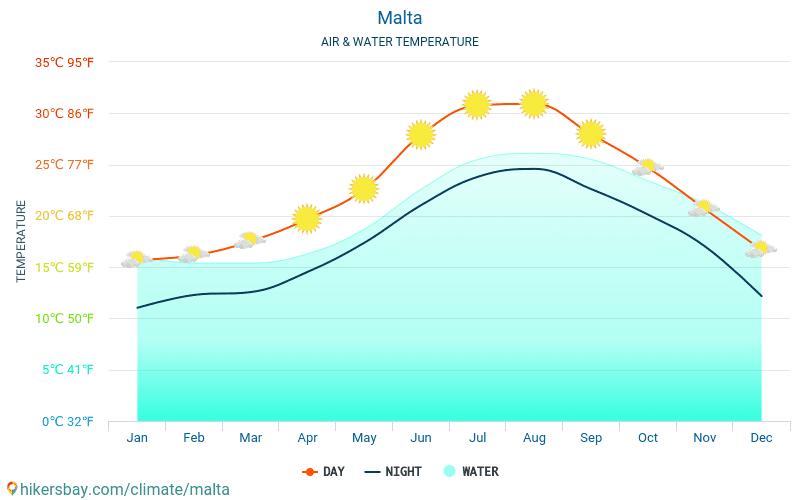 Malta Facebook Malta Twitter Malta Water Temperature In Malta Monthly Sea Surface Temperatures For Travellers 2015