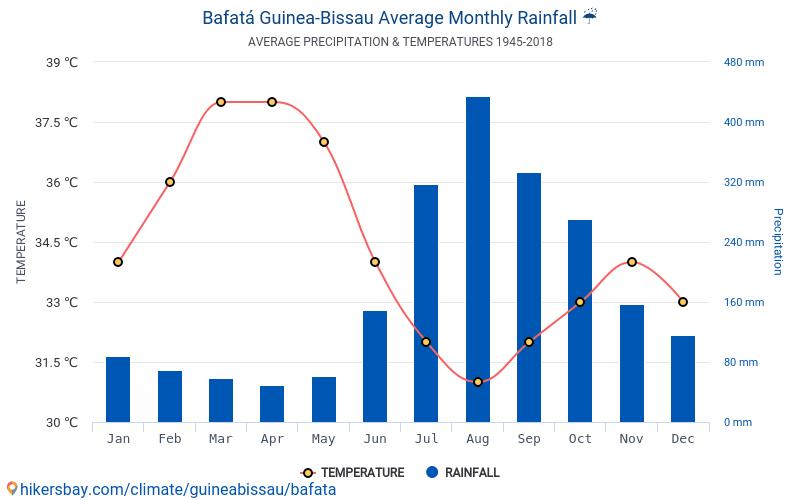Bafatá - Átlagos havi hőmérséklet és időjárás 1945 - 2018 Bafatá Átlagos hőmérséklete az évek során. Átlagos Időjárás Bafatá, Bissau-Guinea.