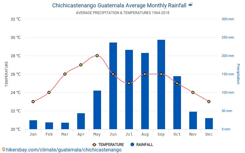 Chichicastenango - Nhiệt độ trung bình hàng tháng và thời tiết 1964 - 2018 Nhiệt độ trung bình ở Chichicastenango trong những năm qua. Thời tiết trung bình ở Chichicastenango, Guatemala.