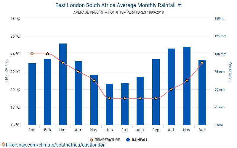 東倫敦 - 平均每月气温和天气 1880 - 2018 平均温度在 東倫敦 多年来。 東倫敦, 南非 中的平均天气。