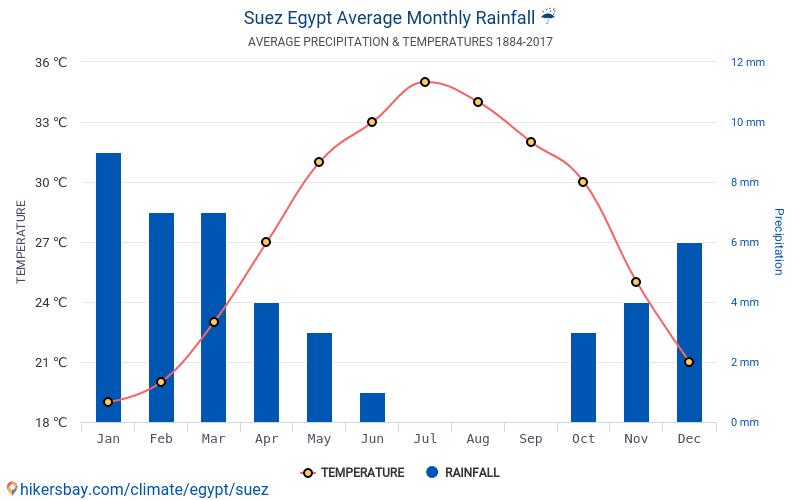 Suez - Temperaturi medii lunare şi vreme 1884 - 2017 Temperatura medie în Suez ani. Meteo medii în Suez, Egipt.