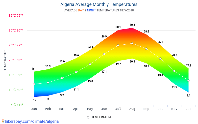 Algeria - Average Monthly temperatures and weather 1877 - 2018 Average temperature in Algeria over the years. Average Weather in Algeria.