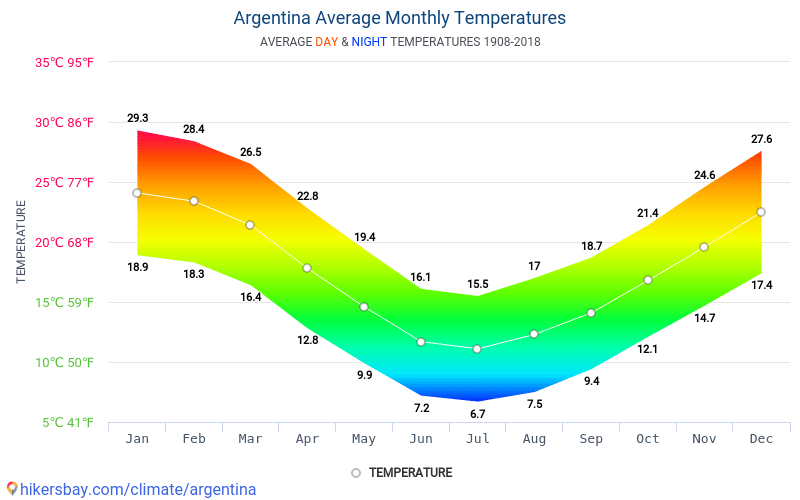 Argentina - Average Monthly temperatures and weather 1908 - 2018 Average temperature in Argentina over the years. Average Weather in Argentina.