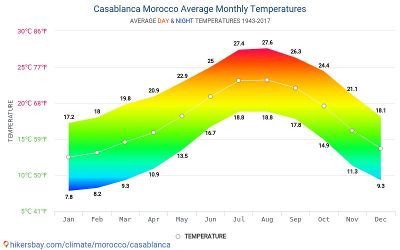 Casablanca - Average Monthly temperatures and weather 1943 - 2017 Average temperature in Casablanca over the years. Average Weather in Casablanca, Morocco.