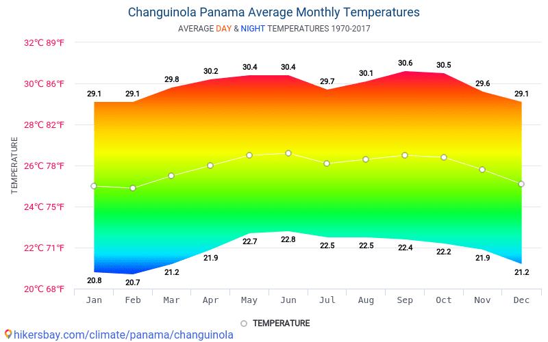 Changuinola - Середні щомісячні температури і погода 1970 - 2017 Середня температура в Changuinola протягом багатьох років. Середній Погодні в Changuinola, Панама.