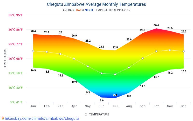 Chegutu - Average Monthly temperatures and weather 1951 - 2017 Average temperature in Chegutu over the years. Average Weather in Chegutu, Zimbabwe.