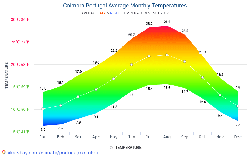 Coimbra - Average Monthly temperatures and weather 1901 - 2017 Average temperature in Coimbra over the years. Average Weather in Coimbra, Portugal.