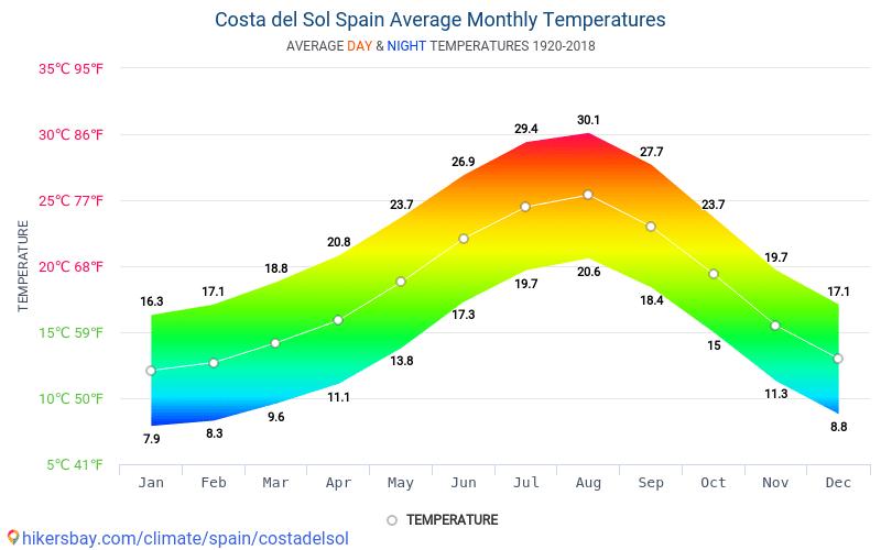 Costa del Sol - Clima y temperaturas medias mensuales 1920 - 2018 Temperatura media en Costa del Sol sobre los años. Tiempo promedio en Costa del Sol, España.