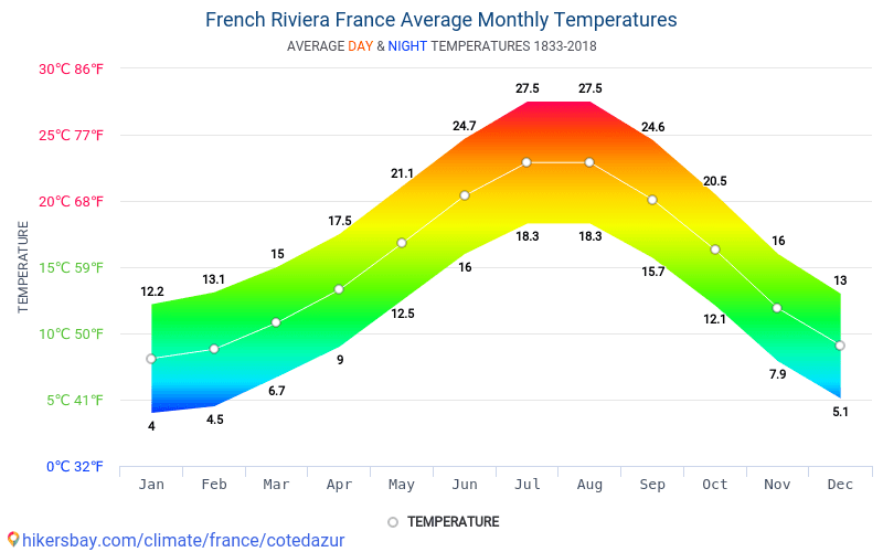 French Riviera - Average Monthly temperatures and weather 1833 - 2018 Average temperature in French Riviera over the years. Average Weather in French Riviera, France.