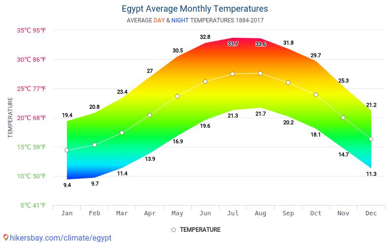エジプト - 毎月の平均気温と天気 1884 - 2017 長年にわたり エジプト の平均気温。 エジプト の平均天気予報。