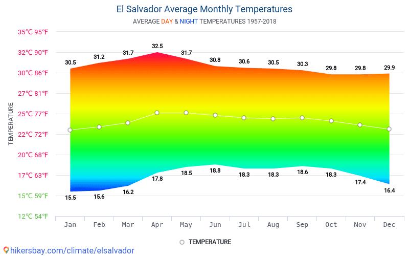 Salvador - Průměrné měsíční teploty a počasí 1957 - 2018 Průměrná teplota v Salvador v letech. Průměrné počasí v Salvador.