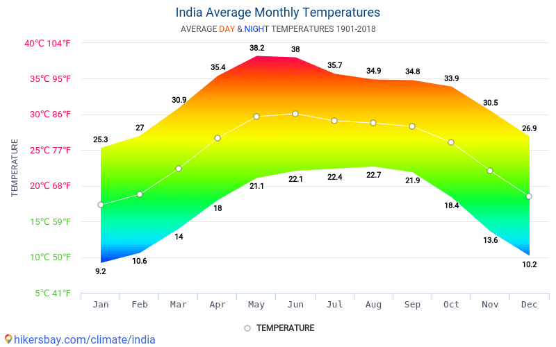 India - Average Monthly temperatures and weather 1901 - 2018 Average temperature in India over the years. Average Weather in India.